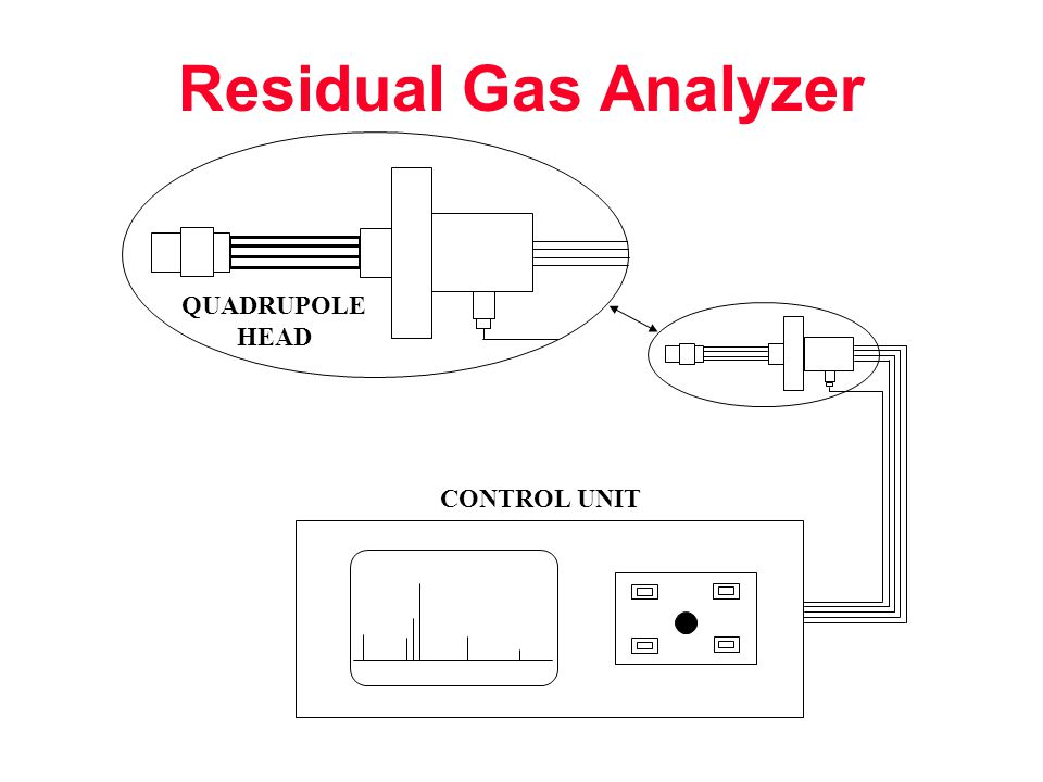 Residual Gas Analyzer QUADRUPOLE HEAD CONTROL UNIT