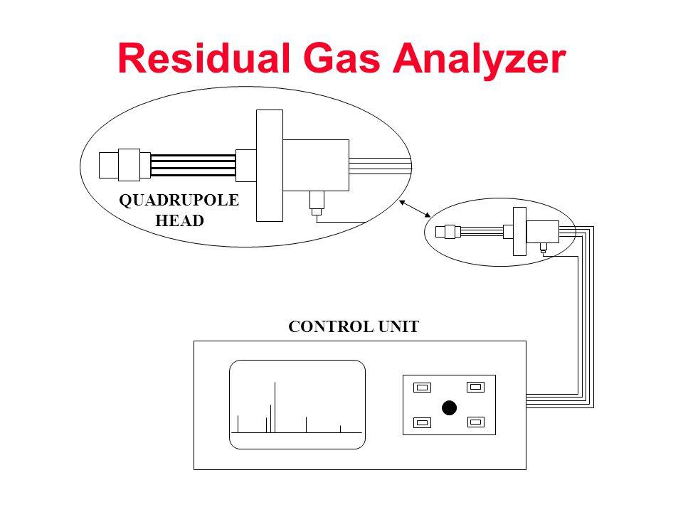 Residual Gas Analyzer QUADRUPOLE HEAD CONTROL UNIT