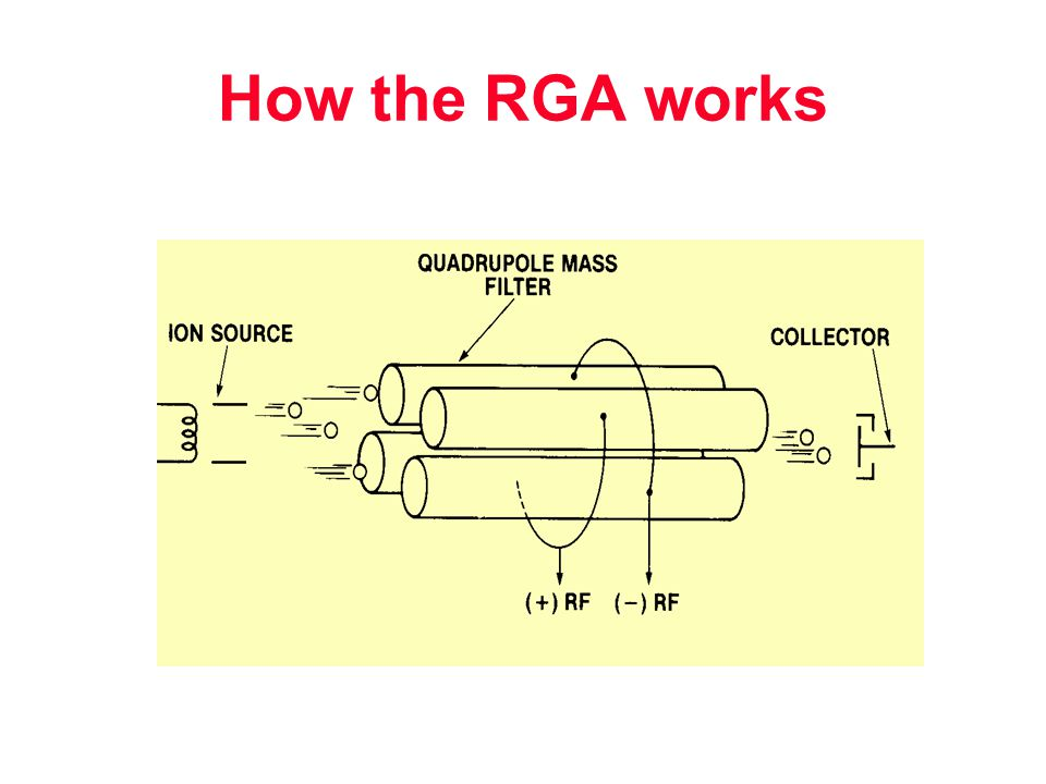 How the RGA works