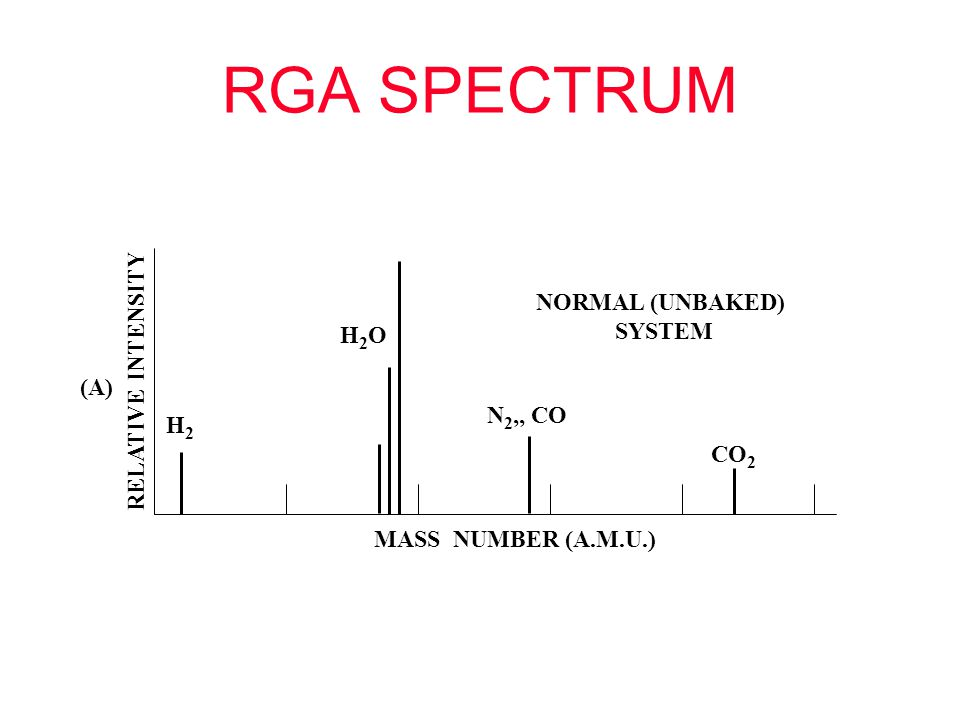 RGA SPECTRUM NORMAL (UNBAKED) SYSTEM RELATIVE INTENSITY H2O (A)