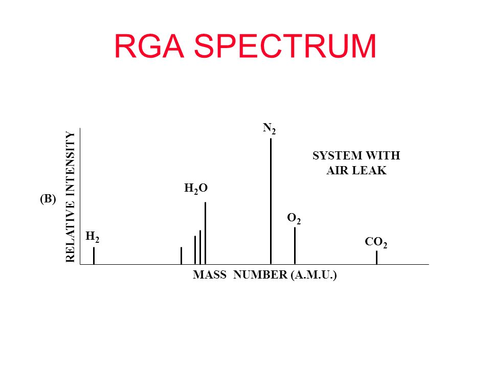 RGA SPECTRUM N2 SYSTEM WITH AIR LEAK RELATIVE INTENSITY H2O (B) O2 H2