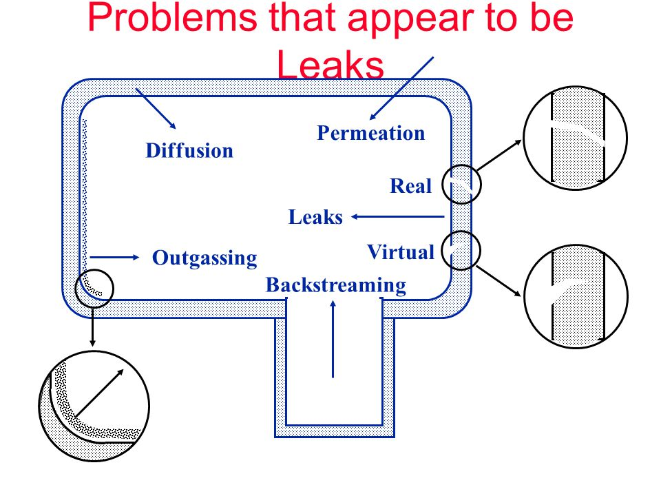 Problems that appear to be Leaks