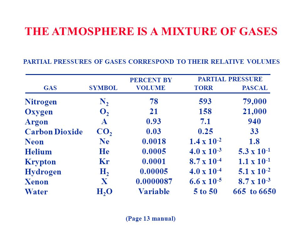 THE ATMOSPHERE IS A MIXTURE OF GASES
