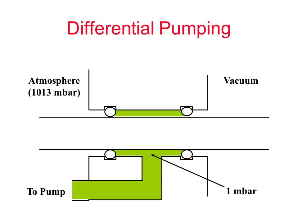 Differential Pumping Atmosphere (1013 mbar) Vacuum To Pump 1 mbar