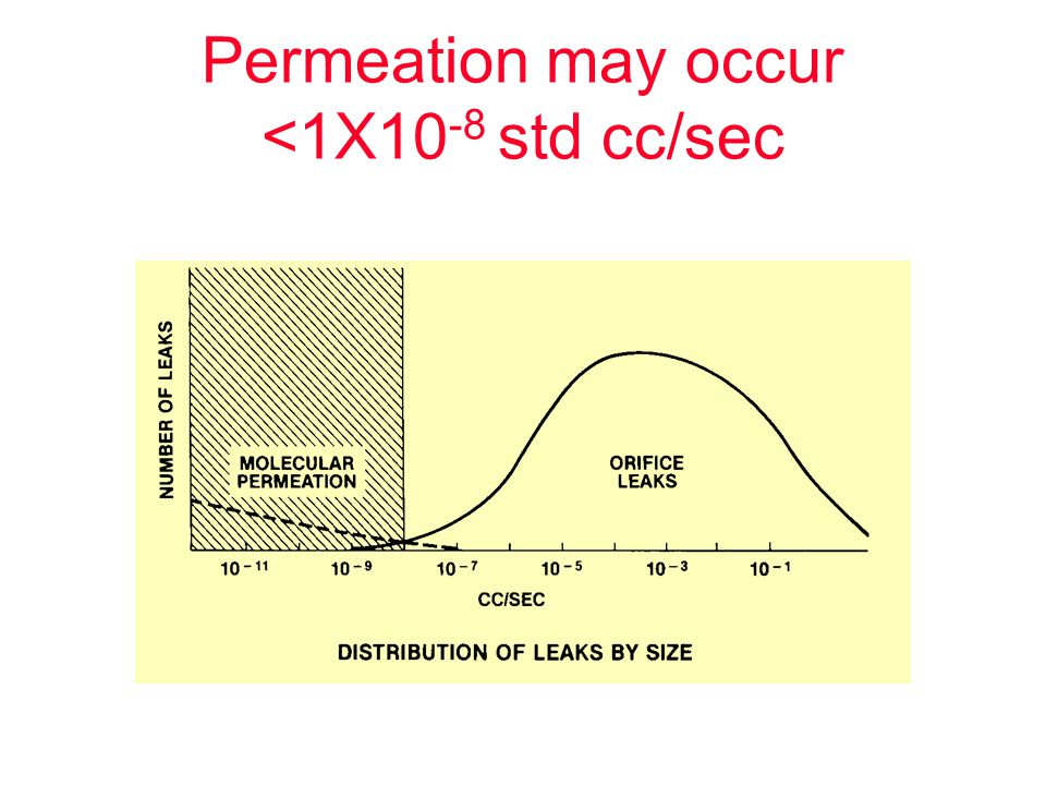 Permeation may occur <1X10-8 std cc/sec