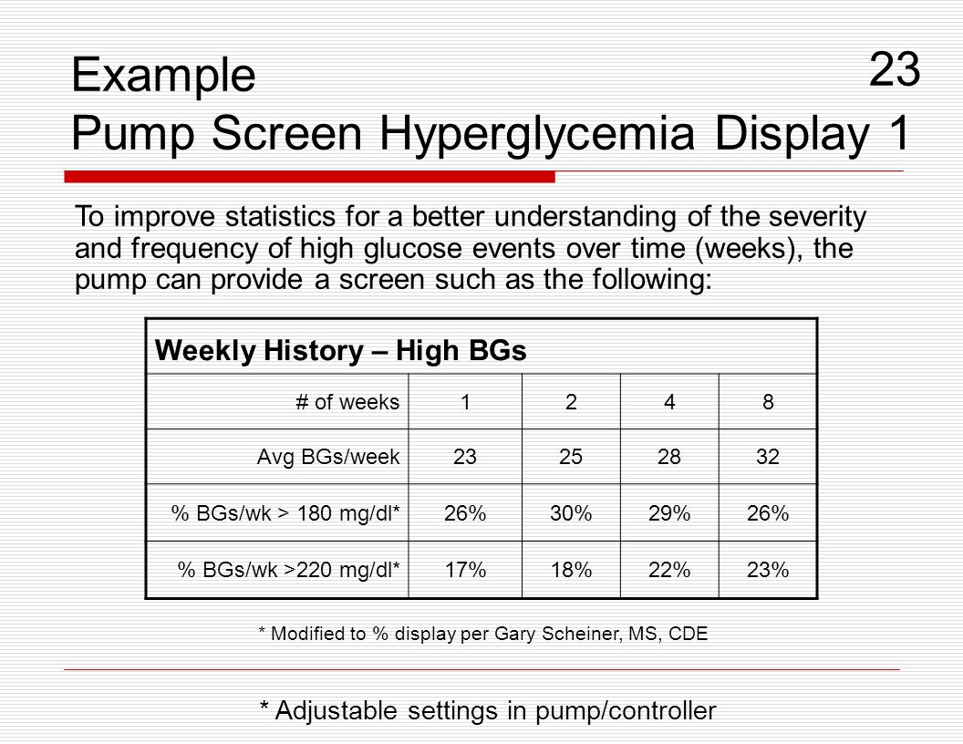 Example Pump Screen Hyperglycemia Display 1
