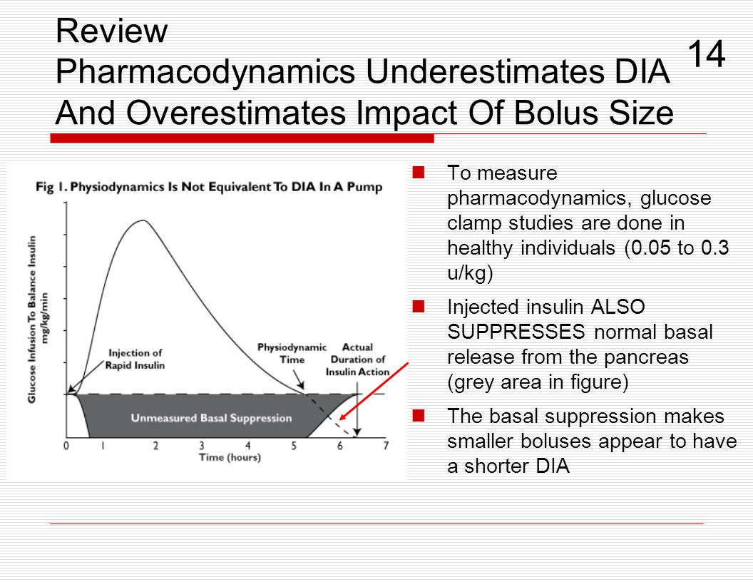 Review Pharmacodynamics Underestimates DIA And Overestimates Impact Of Bolus Size