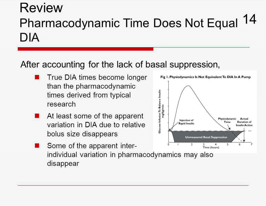 Review Pharmacodynamic Time Does Not Equal DIA