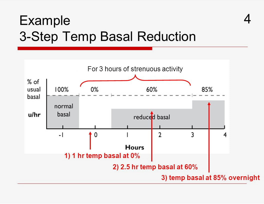 Example 3-Step Temp Basal Reduction