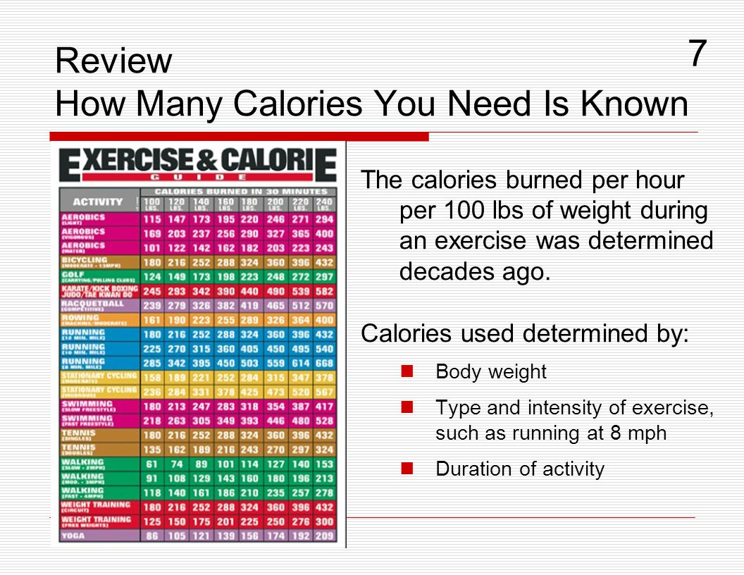 Review How Many Calories You Need Is Known