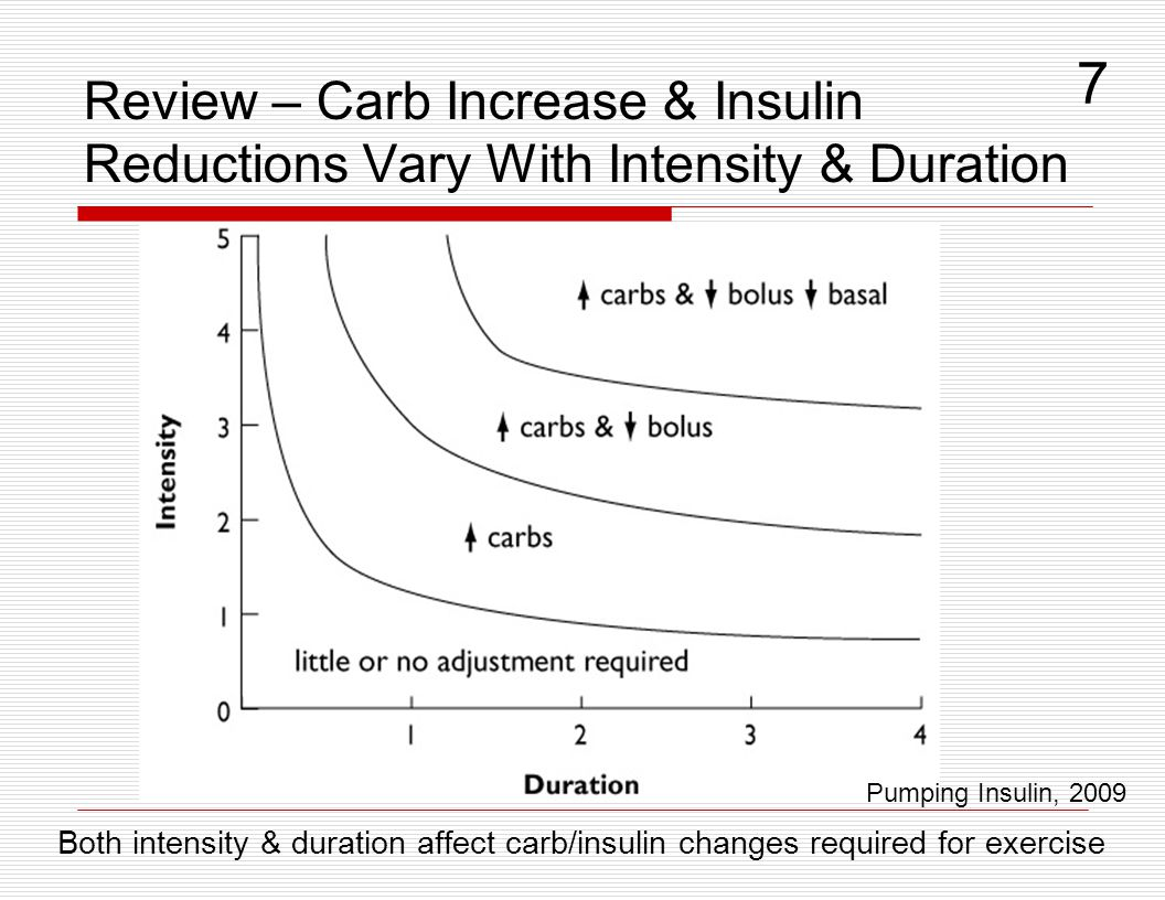 7 Review – Carb Increase & Insulin Reductions Vary With Intensity & Duration. Pumping Insulin, 2009.