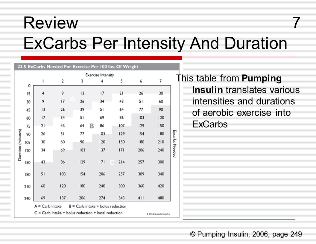 Review ExCarbs Per Intensity And Duration