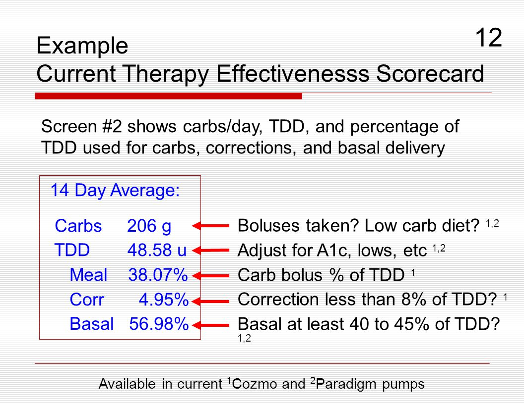 Example Current Therapy Effectivenesss Scorecard