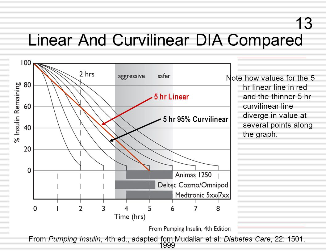 Linear And Curvilinear DIA Compared
