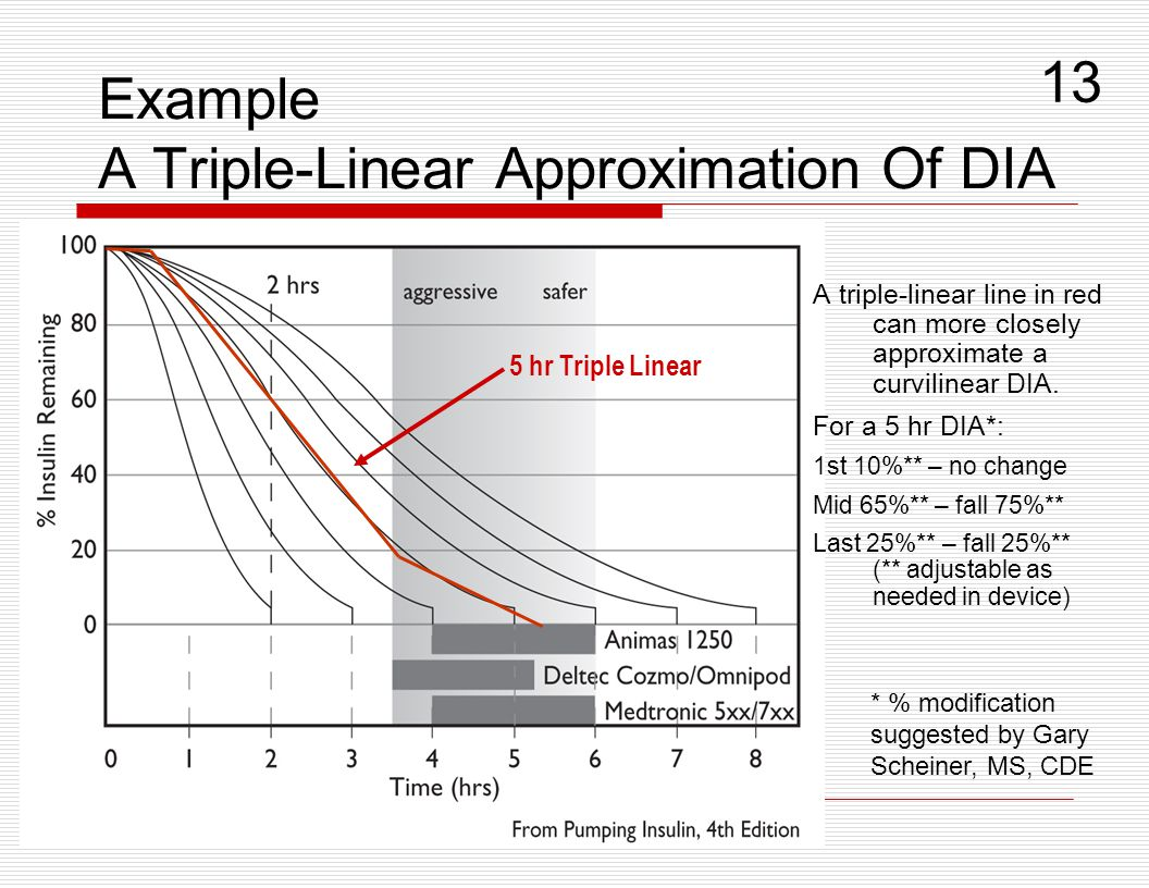 Example A Triple-Linear Approximation Of DIA
