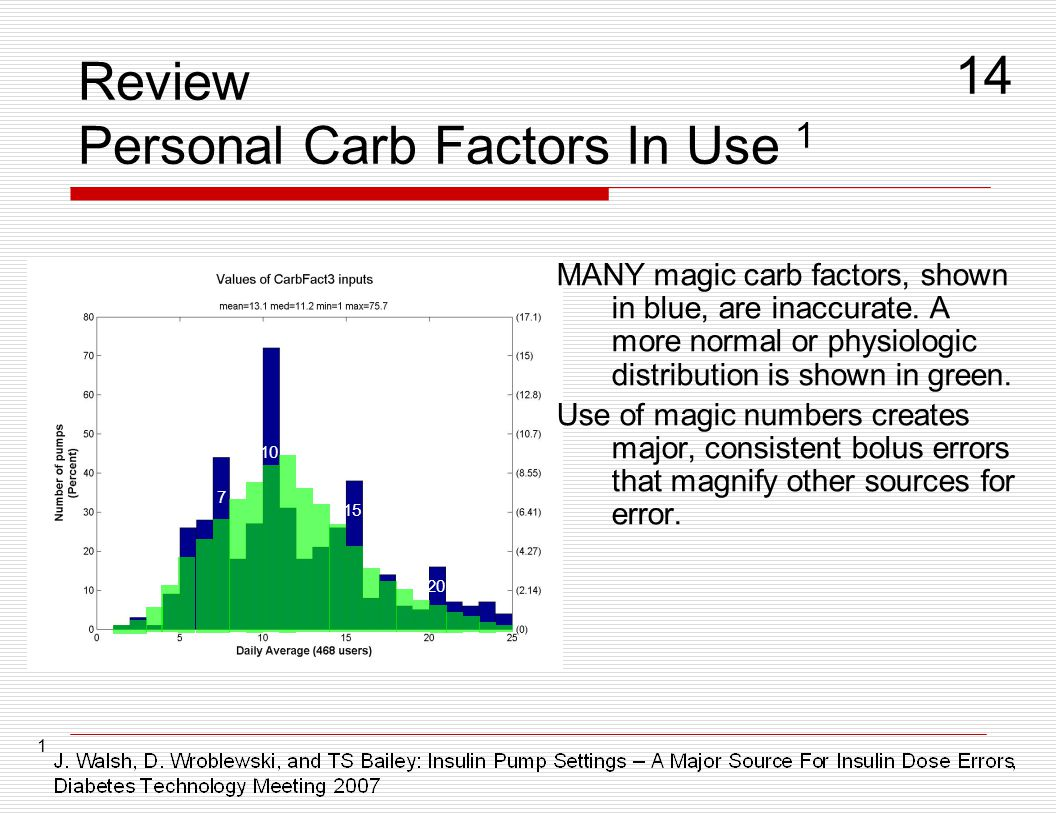 Review Personal Carb Factors In Use 1