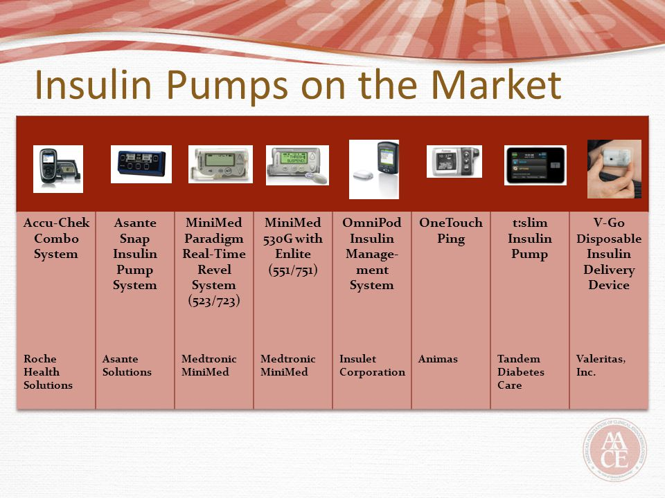 Insulin Pumps on the Market