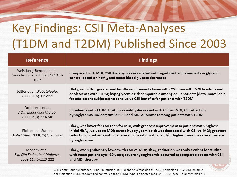 Key Findings: CSII Meta-Analyses (T1DM and T2DM) Published Since 2003