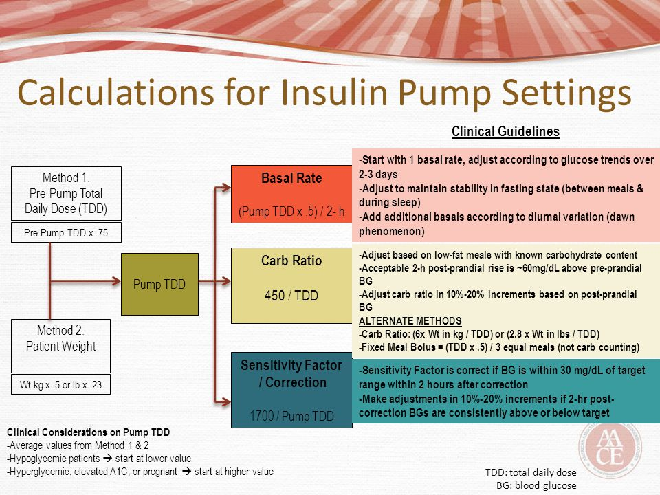Calculations for Insulin Pump Settings