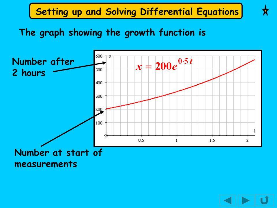 The graph showing the growth function is