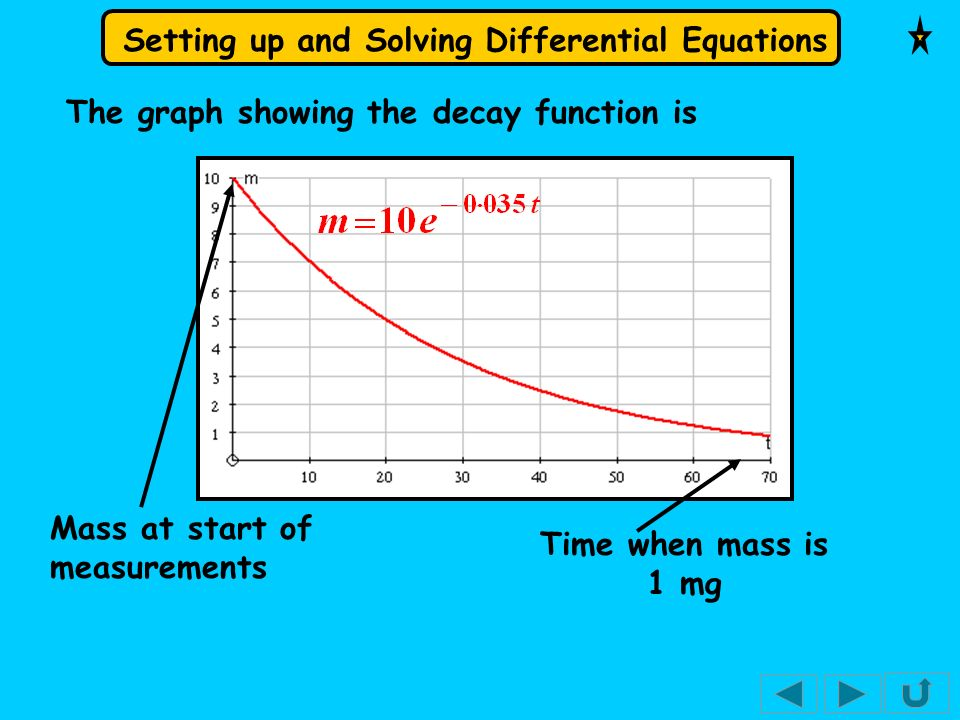 The graph showing the decay function is