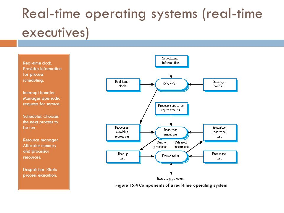 Real-time operating systems (real-time executives)