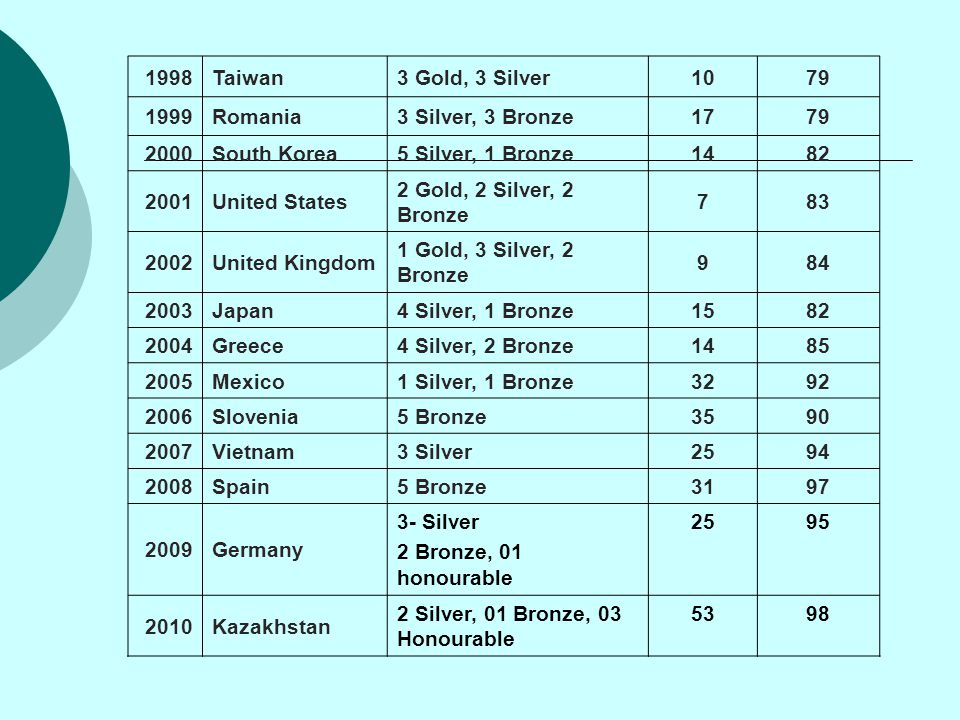 1998 Taiwan. 3 Gold, 3 Silver. 10. 79. 1999. Romania. 3 Silver, 3 Bronze. 17. 2000. South Korea.