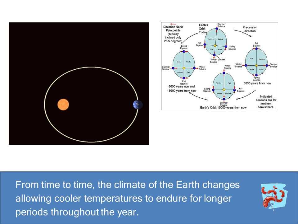 From time to time, the climate of the Earth changes allowing cooler temperatures to endure for longer periods throughout the year.