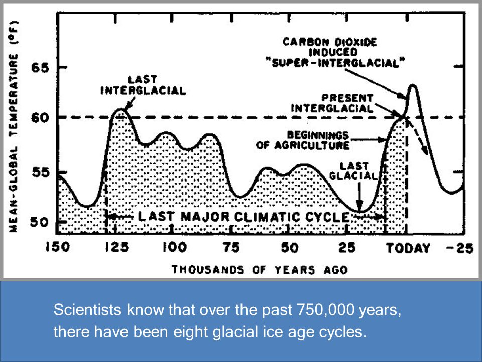Scientists know that over the past 750,000 years, there have been eight glacial ice age cycles.