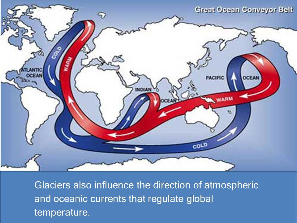 Glaciers also influence the direction of atmospheric and oceanic currents that regulate global temperature.