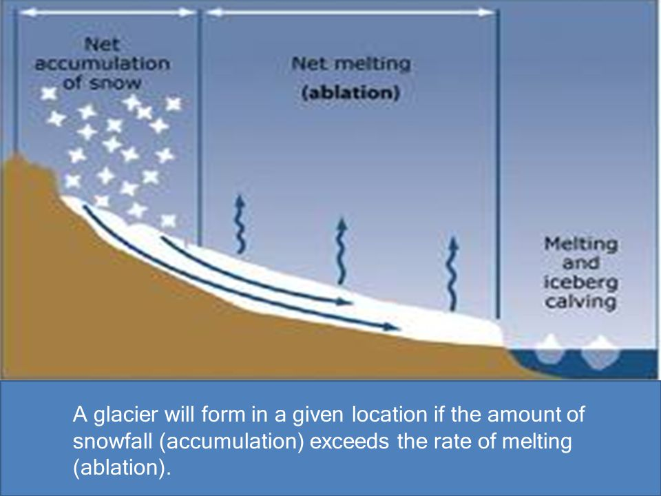 A glacier will form in a given location if the amount of snowfall (accumulation) exceeds the rate of melting (ablation).