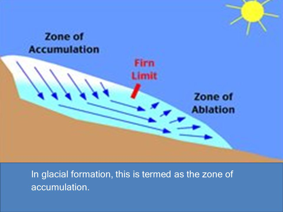 In glacial formation, this is termed as the zone of accumulation.