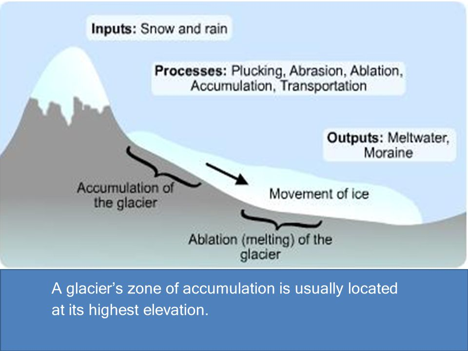 A glacier's zone of accumulation is usually located at its highest elevation.