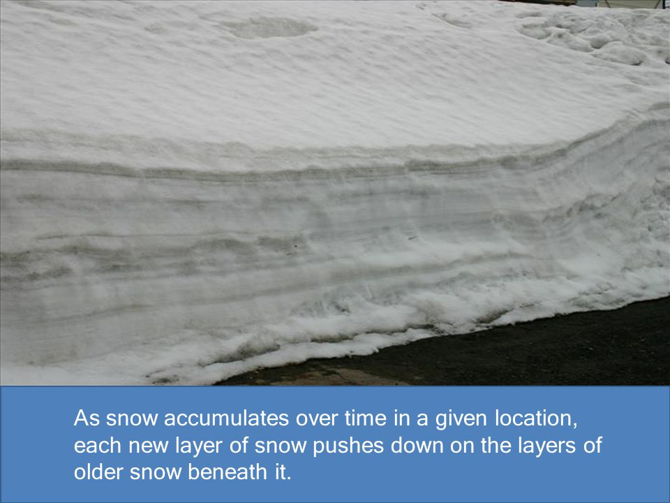 As snow accumulates over time in a given location, each new layer of snow pushes down on the layers of older snow beneath it.