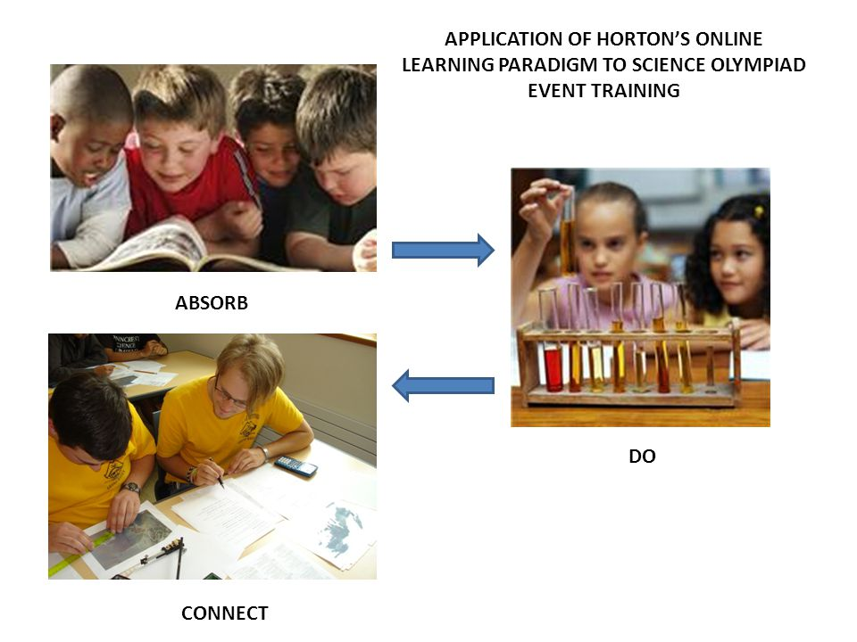 APPLICATION OF HORTON'S ONLINE LEARNING PARADIGM TO SCIENCE OLYMPIAD EVENT TRAINING