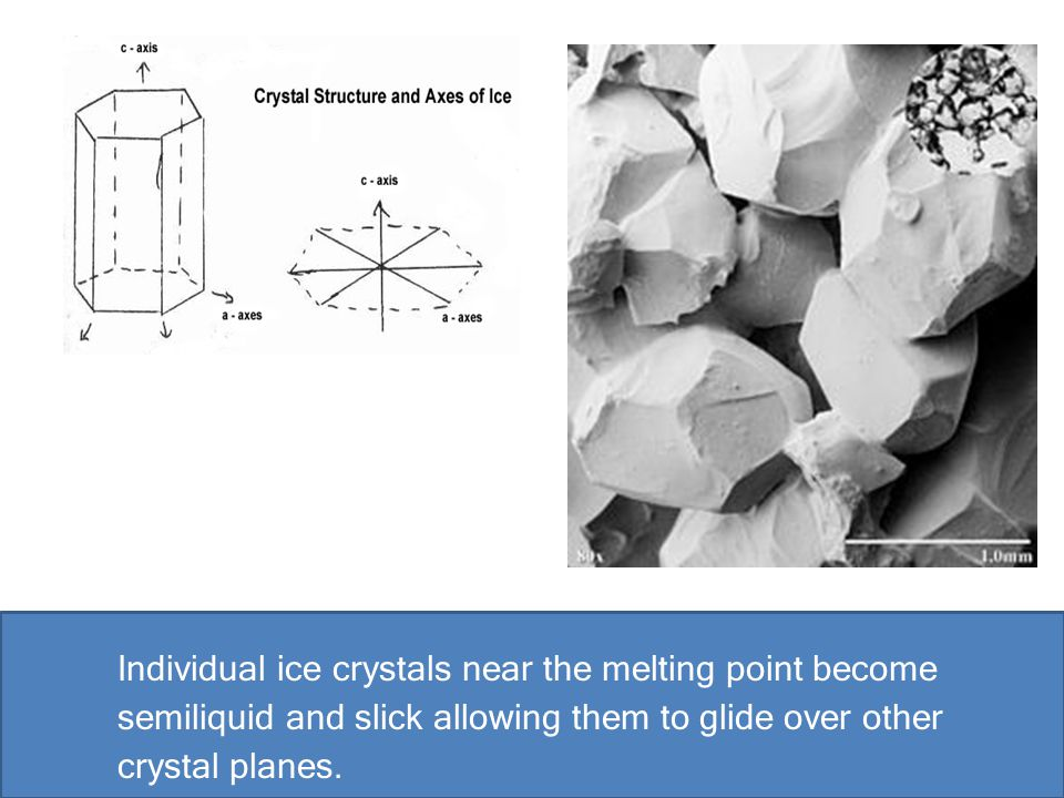 Individual ice crystals near the melting point become semiliquid and slick allowing them to glide over other crystal planes.