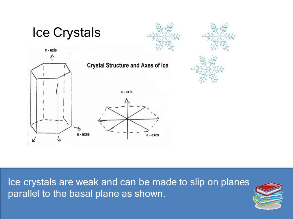 Ice Crystals Ice crystals are weak and can be made to slip on planes parallel to the basal plane as shown.
