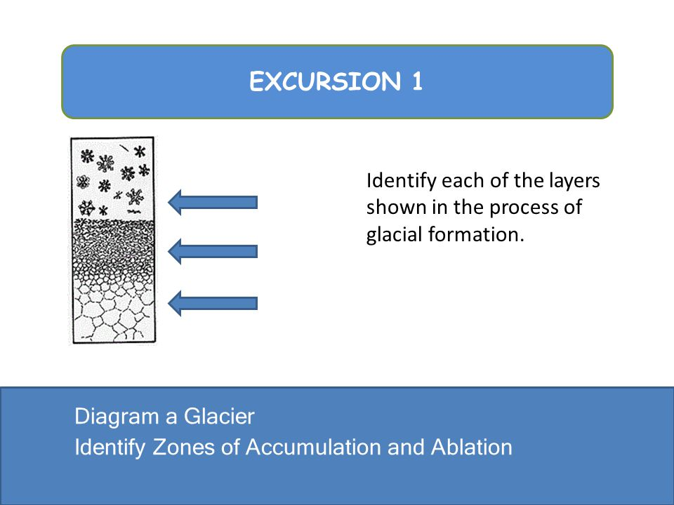 EXCURSION 1 Identify each of the layers shown in the process of glacial formation.