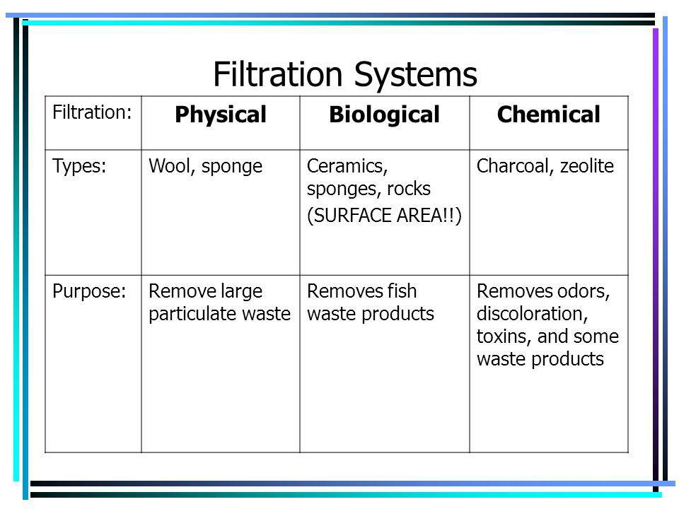 Filtration Systems Physical Biological Chemical Filtration: Types: