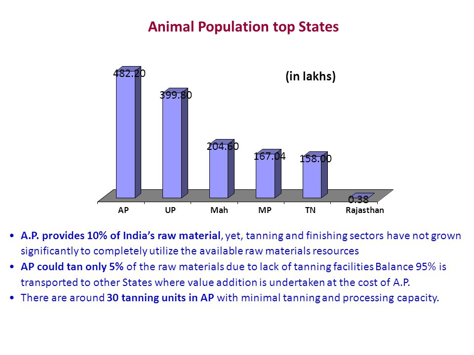 Animal Population top States