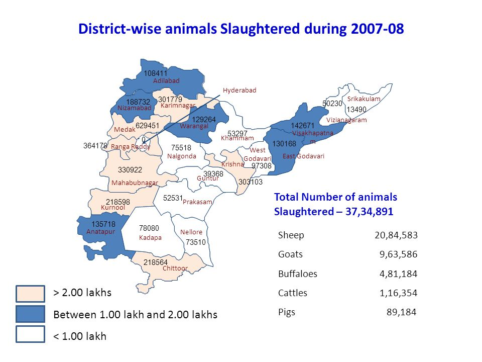 District-wise animals Slaughtered during 2007-08
