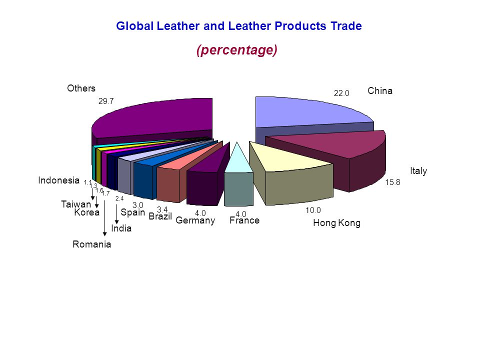 Global Leather and Leather Products Trade