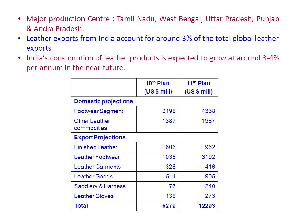 Major production Centre : Tamil Nadu, West Bengal, Uttar Pradesh, Punjab & Andra Pradesh.