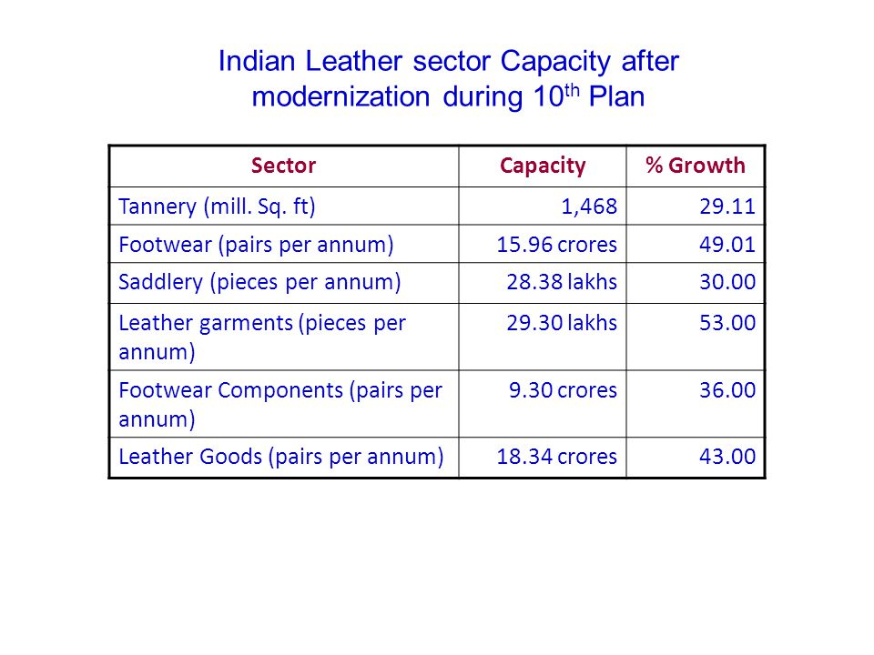 Indian Leather sector Capacity after modernization during 10th Plan
