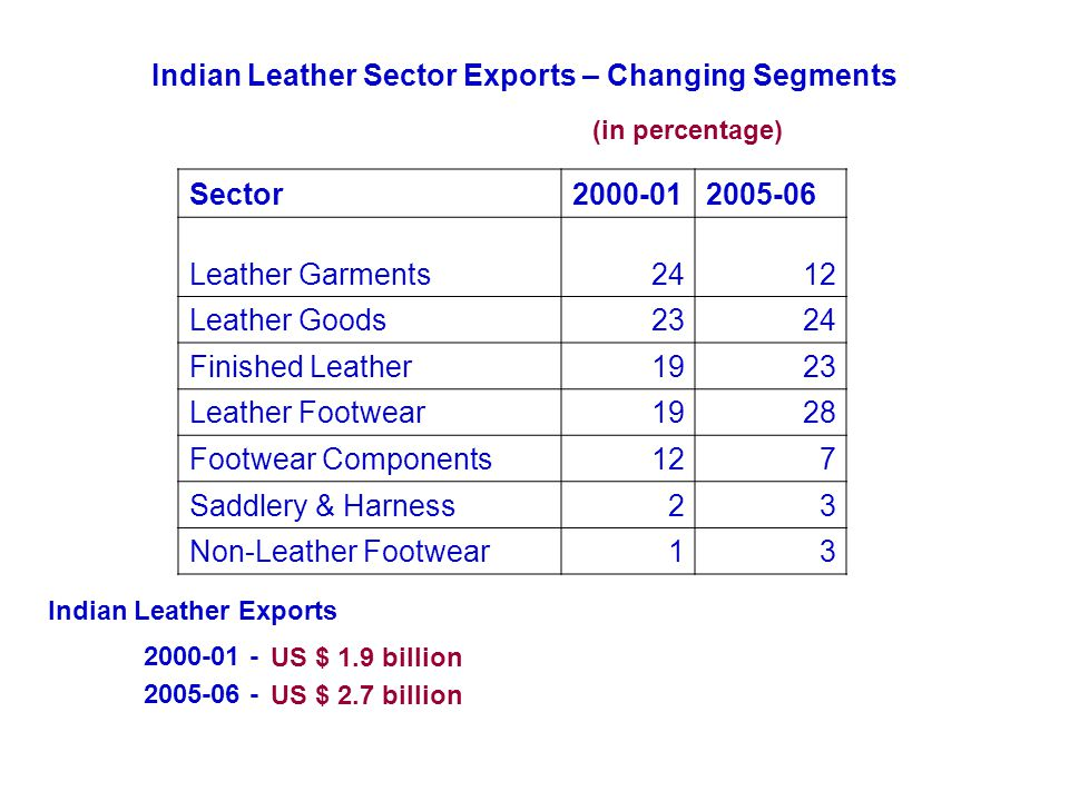 Indian Leather Sector Exports – Changing Segments 2005-06 2000-01