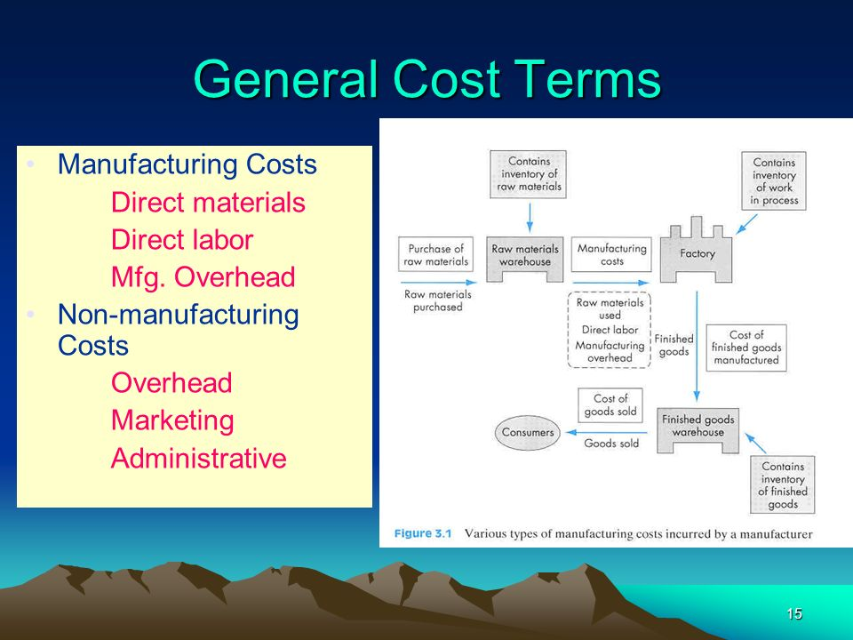 General Cost Terms Manufacturing Costs Direct materials Direct labor