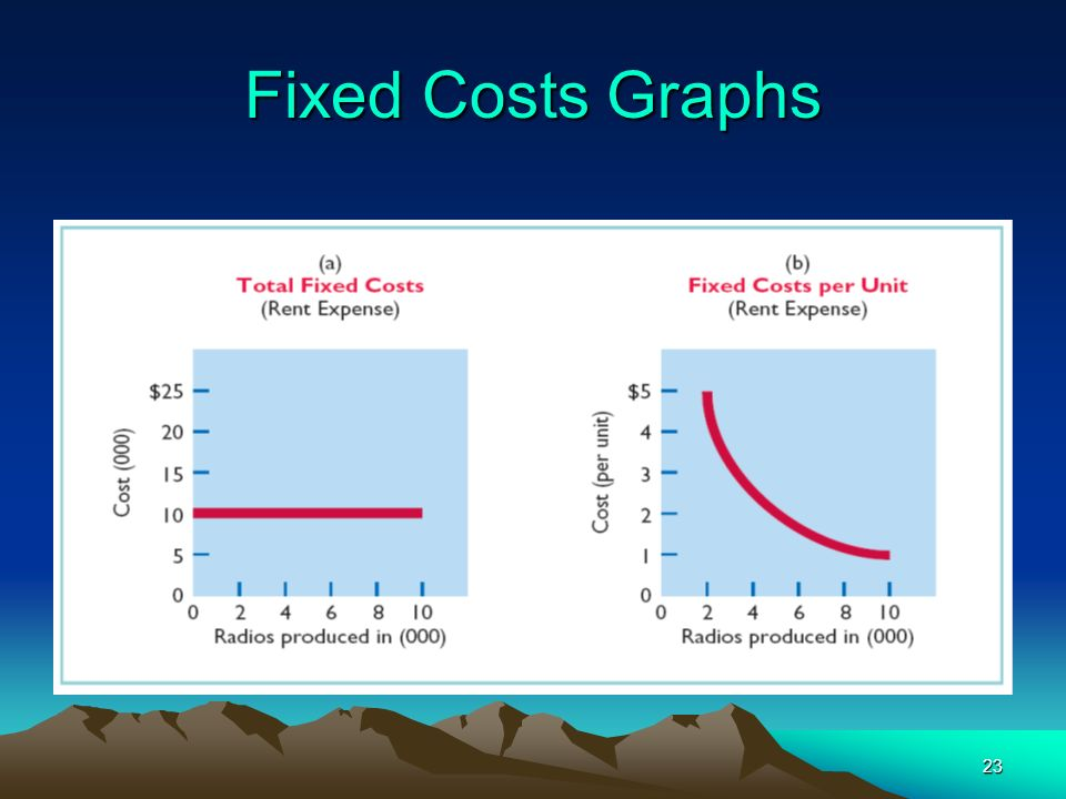 Fixed Costs Graphs