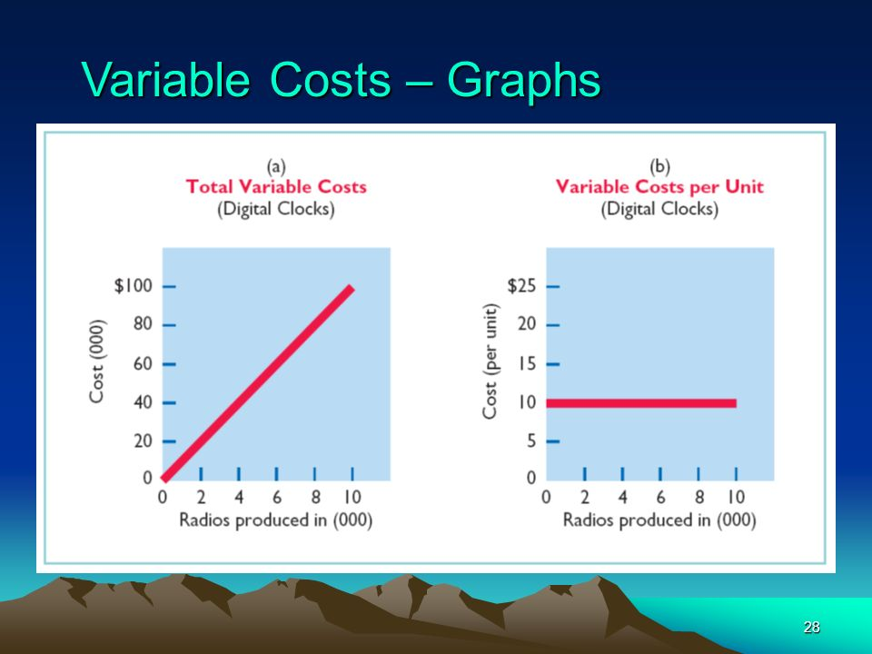 Variable Costs – Graphs