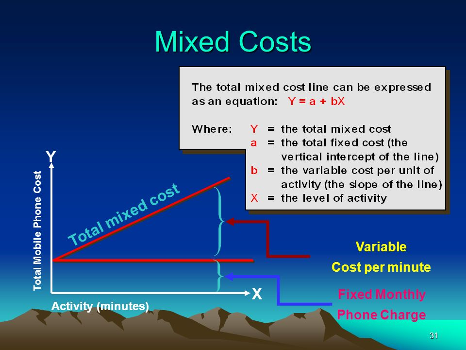 Mixed Costs Y Total mixed cost X Variable Cost per minute
