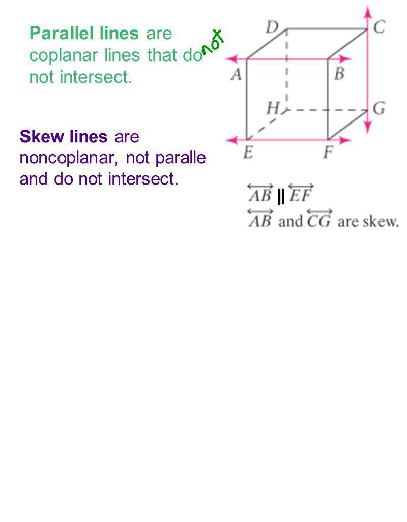 Parallel lines are coplanar lines that do not intersect.